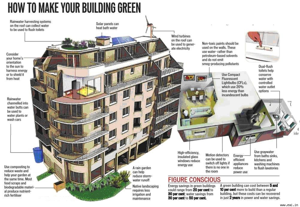 green home design. Green Building  World Economy Council